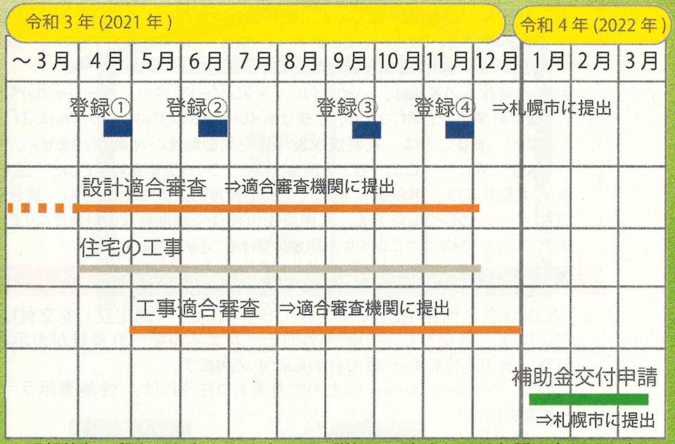2021年度の札幌版次世代補助制度の流れ