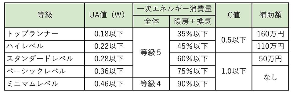 札幌版次世代住宅基準と補助金額